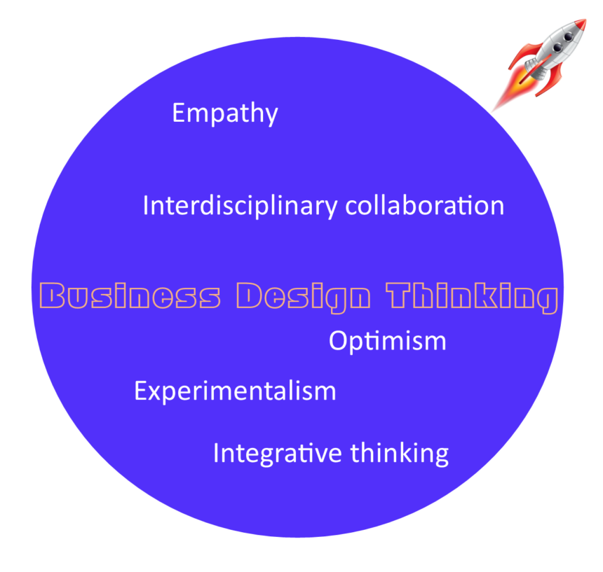 Business Design Thinking asks for: